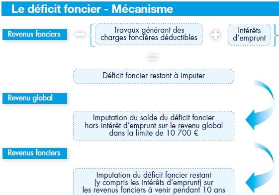 Deficit Foncier Mycapital